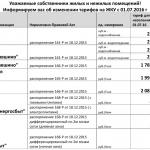С 1 июля - ежегодное изменение тарифов ЖКУ