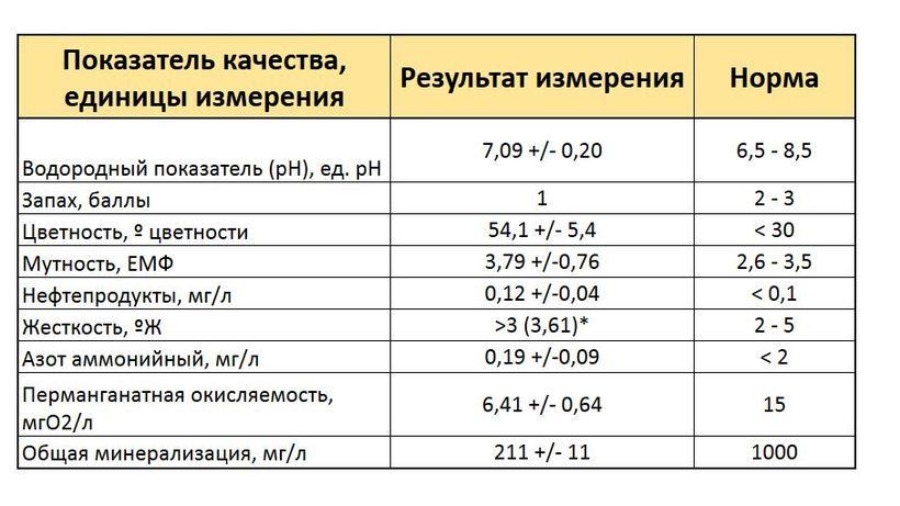 Результаты анализа Москвы‑реки в Павшинской пойме